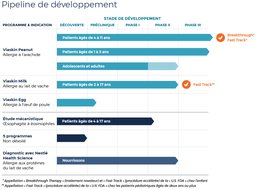 development-pipeline-full-french